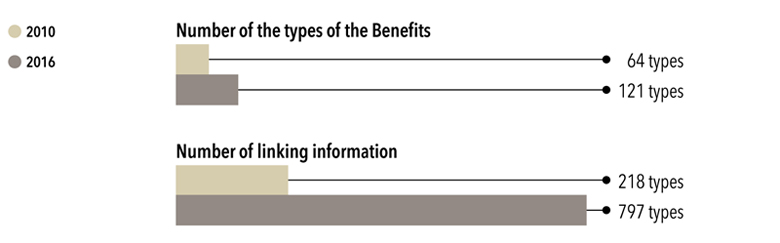 Number of the types of the Benefits : 64 types in 2010, 121 types in 2016, Number of linking information : 218 types in 2010, 797 types in 2016