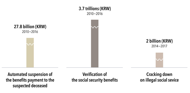 Automated suspension of the benefits payment to the suspected deceased : 27.8 billion (KRW) from 2010 to 2016, Verification of the social security benefits : 3.7 trillions (KRW) from 2010 to 2016, Cracking down on illegal social sevice : 2 billion (KRW) from 2014 to 2017